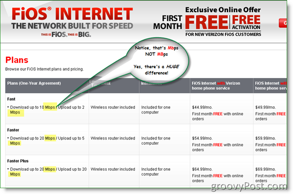 Verizon FIOS Internet Pland and Pricing 2009