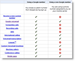Google-Voice Feature Comparison Vs. Non-Google Number