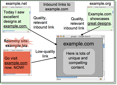 google's definition of spammy sites