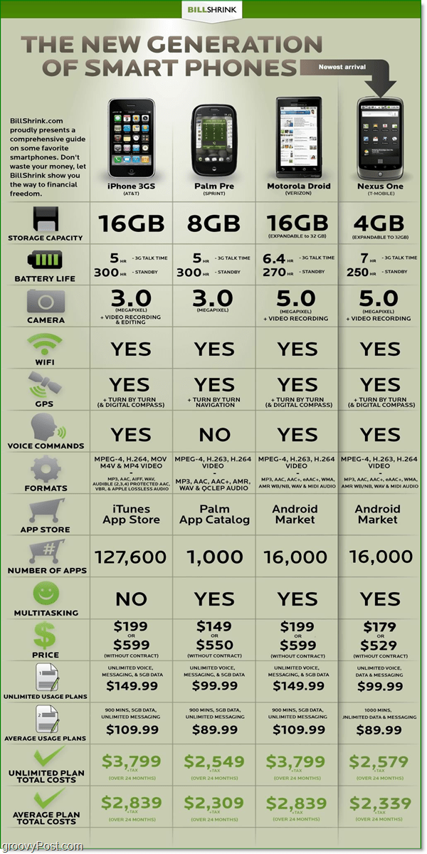 Nexus One Smartphone Comparison Chart