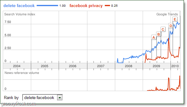 google trends predcts facebooks death