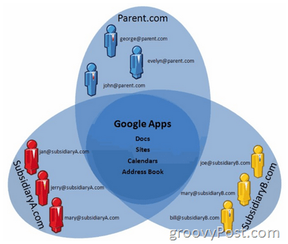 Google Apps Mutl-Domain Support Explained