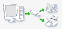 How to backup your wireless connection passwords to a USB stick in windows 7