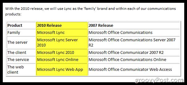 Lync Server 2010 Rename Chart