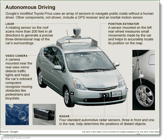automatic driving car chart