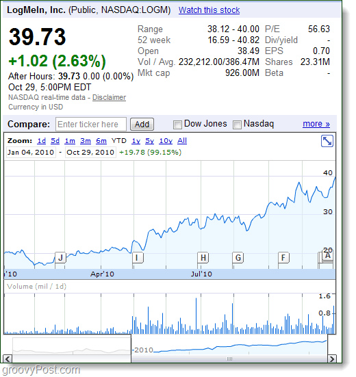 join.me and logmein stock sky rocketing