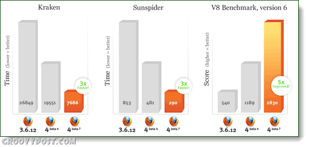 Firefox beta 7 benchmarks