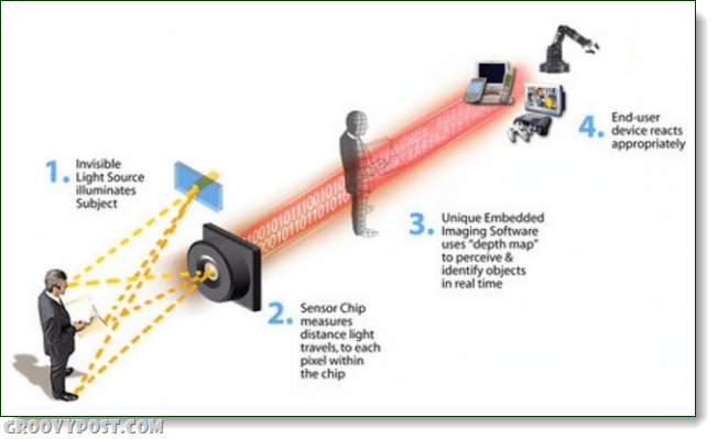 kinect motion technology explained