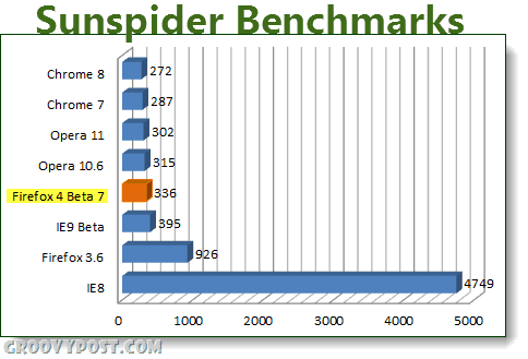 latest browser sunspider benchmarks