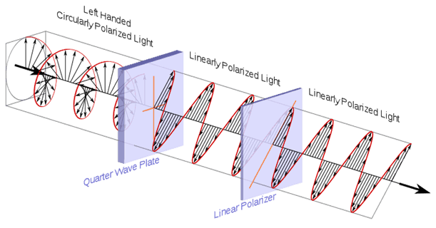 778px-Circular.Polarization.Circularly.Polarized.Light_Circular.Polarizer_Passing.Left.Handed.Helix.View.svg