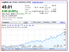 LogMeIn Stock Prices