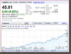 LogMeIn Stock Prices