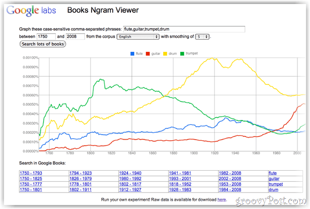 Google Books - nGram Viewer
