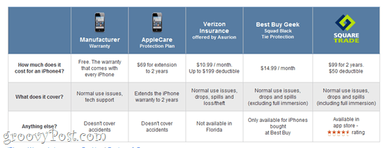 Gadget And Iphone Insurance Squaretrade Verizon And Other