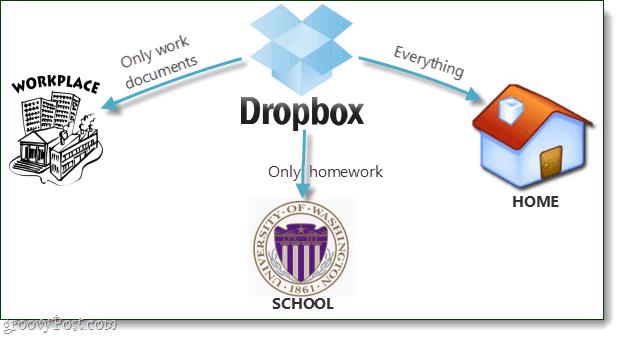 Dropbox selective sync explained