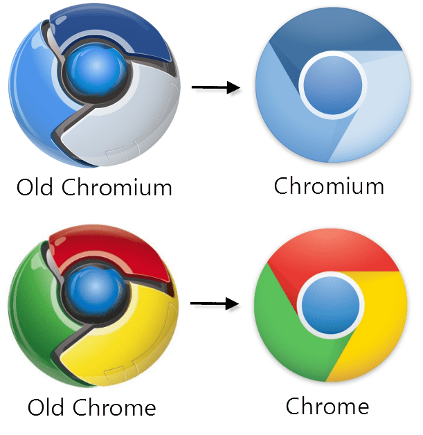 Old chromium and chrome logos compared to new chromium and chrome logos