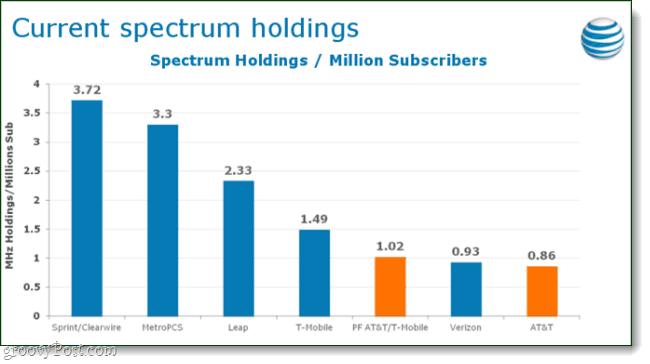Spectrum holdings chart