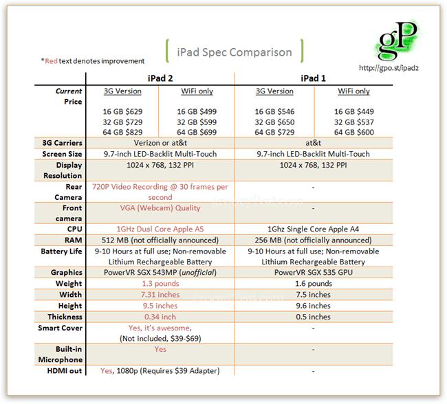 iPad 2 vs iPad 1 comparison chart