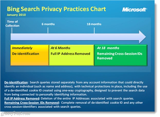 Bing search privacy chart