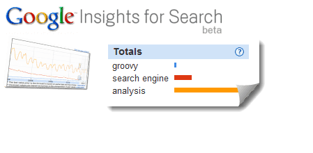 google insights for search timeline tips