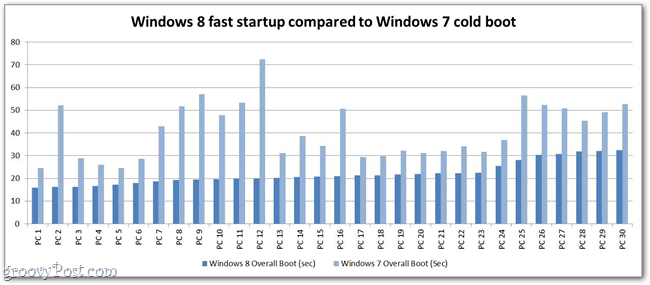 windows 8 boot time chart