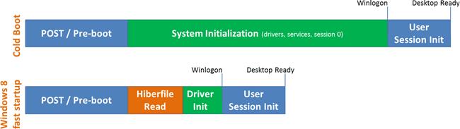 Windows 8 boot chart infograph