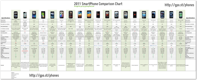 The Ultimate Android, Windows, and iOS smartphone comparison chart