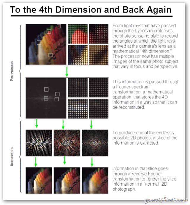 the 4th dimension and back again!
