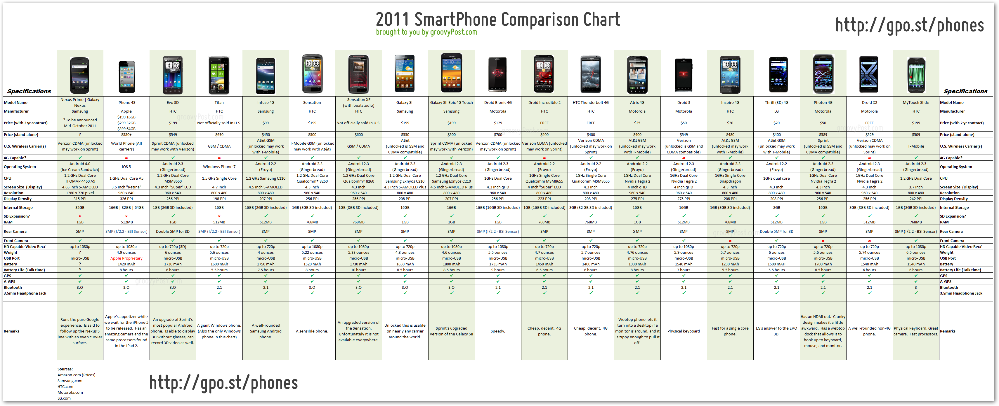 phone processor comparison chart: Smartphone under 100 04 06 2014