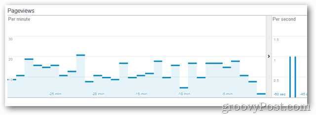 google analytics real time beta page views