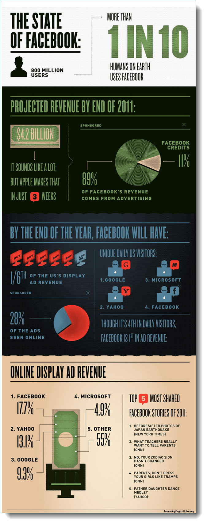 Facebook IPO 2
