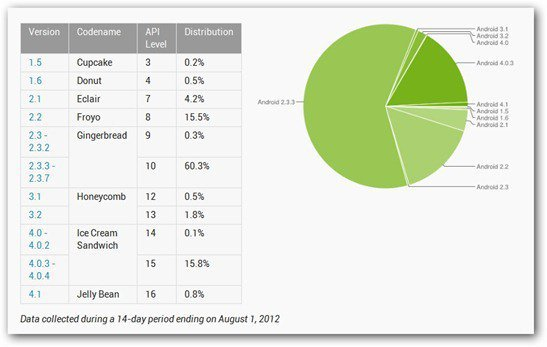 android versions august 1