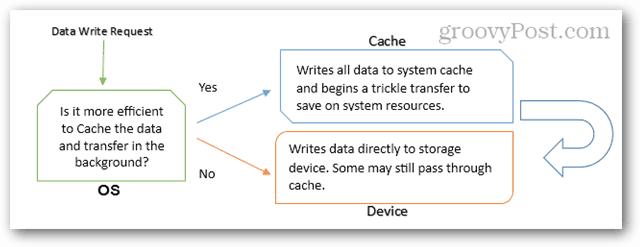 data write request
