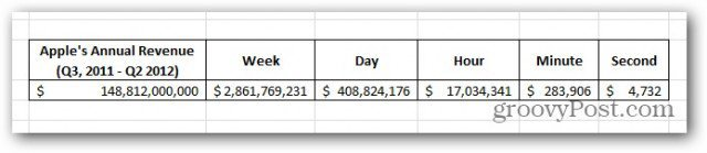 Apple earns $4,732 every second… Not bad I guess.