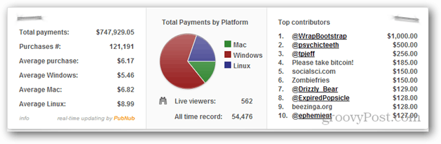 total payments for humble bundle