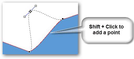 shift to add
