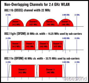 wifi channels in the 2.4 ghz band