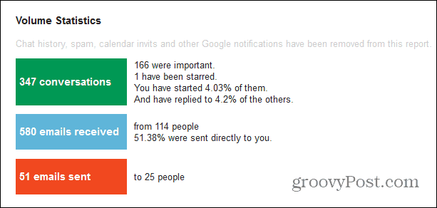 gmail meter important