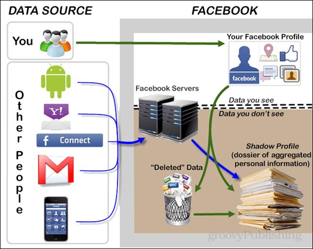 facebook shadow profiles