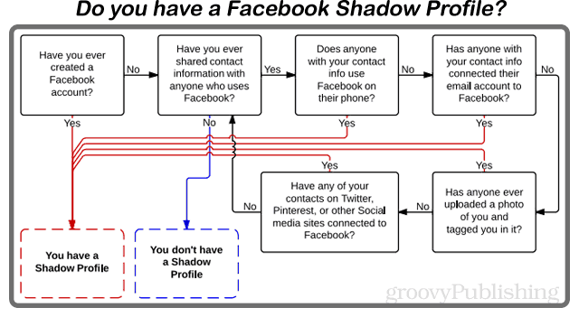 how to know if you have a facebook shadow profile