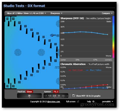nikkor lens test sharpness DX body results optimum sharpness aperture f/6.3
