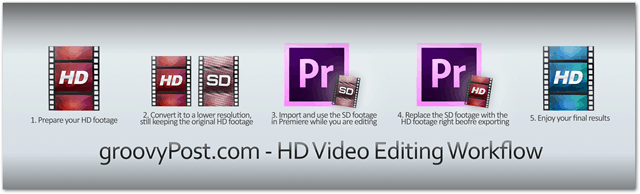 groovypost hd video editing workflow premiere pro convert