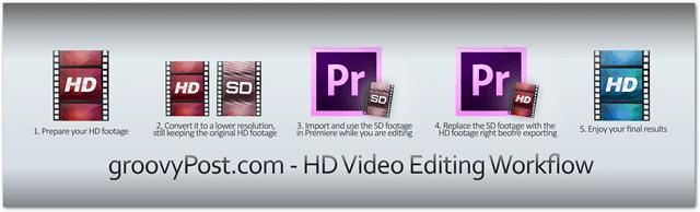 groovypost hd video editing workflow premiere pro convert