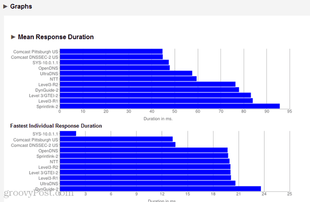 namebench response duration graphs