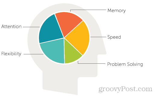 lumosity: an app that actually improves your attention span
