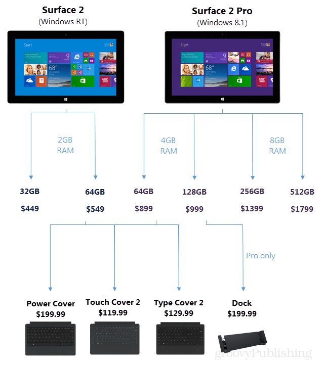 surface 2 chart of prices