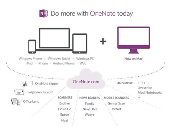 OneNote.com Mac OS X