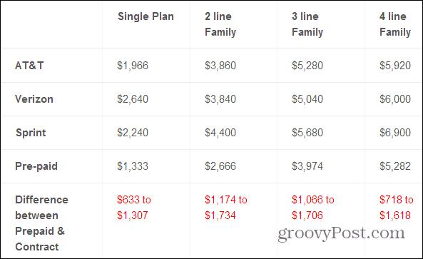 prepaid savings chart