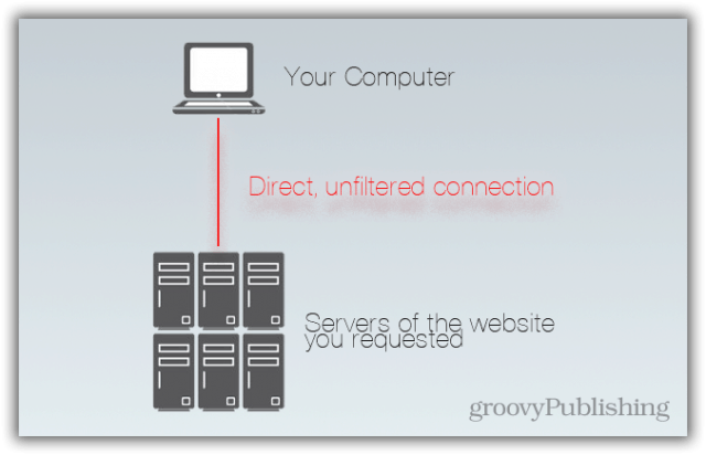 Connecting to a website through a standard connection web browser chrome internet explorer Firefox Mozilla unfiltered