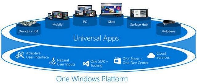 Windows 10 Universal apps